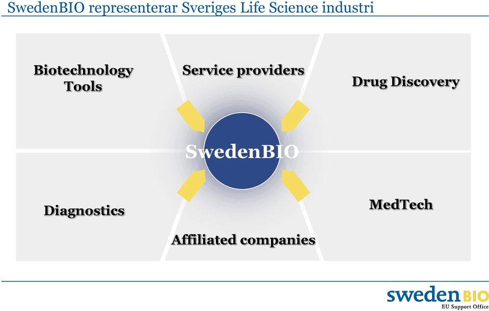 Service providers Drug Discovery