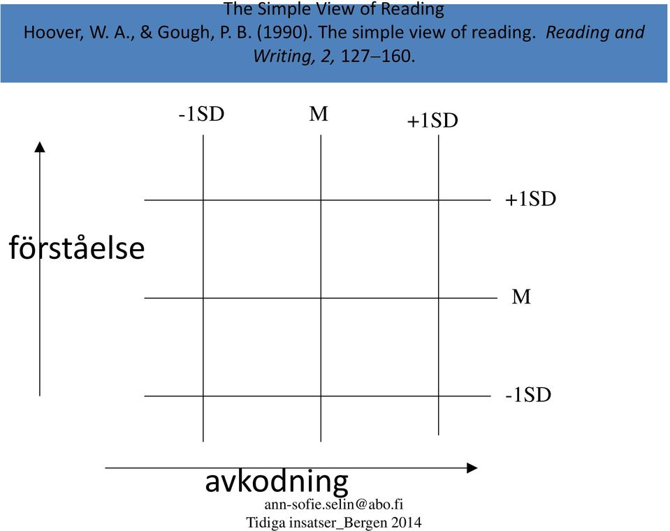 The simple view of reading.