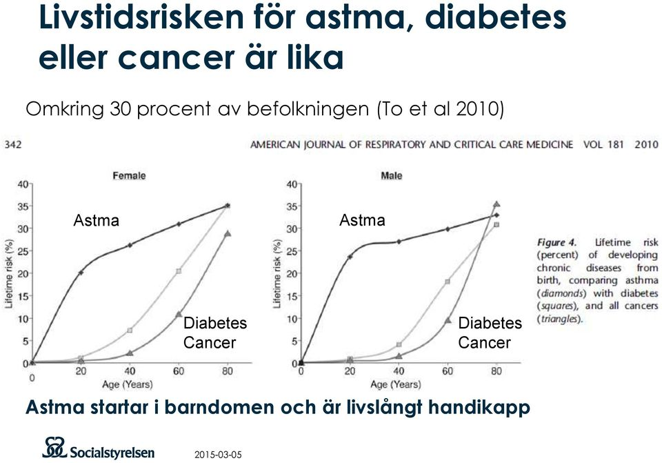 2010) Astma Astma Diabetes Cancer Diabetes Cancer