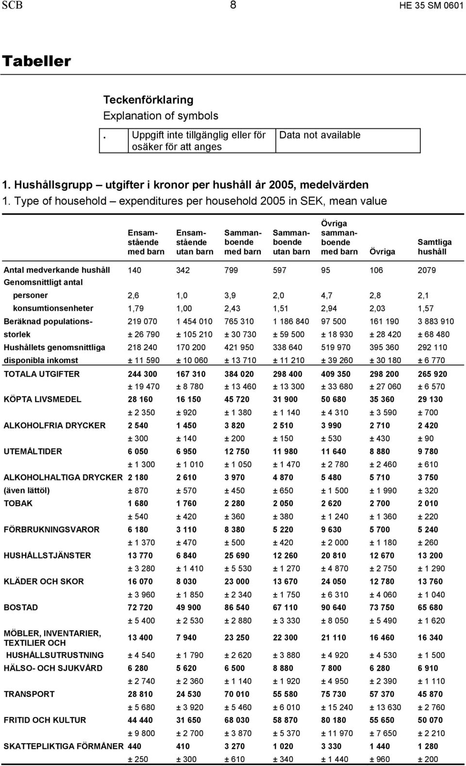 Type of household expenditures per household 2005 in SEK, mean value Ensamstående med barn Ensamstående utan barn Sammanboende med barn Sammanboende utan barn Övriga sammanboende med barn Övriga