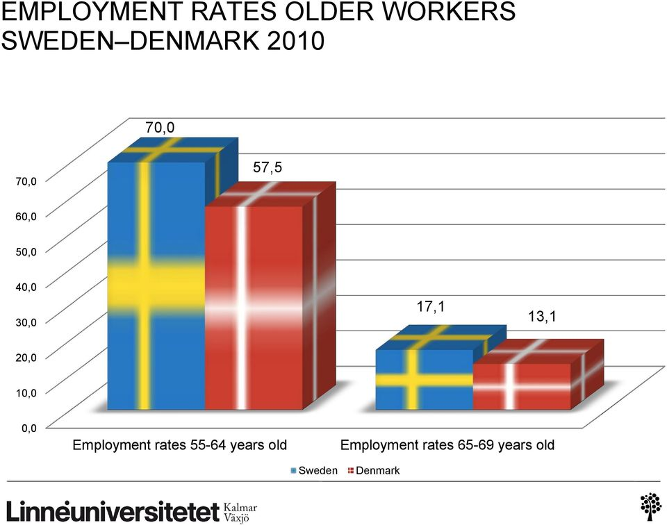 13,1 20,0 10,0 0,0 Employment rates 55-64 years