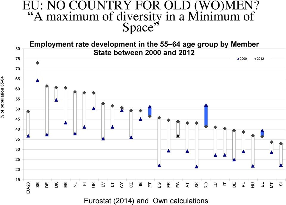 A maximum of diversity in a Minimum of Space Employment rate development in the 55 64 age