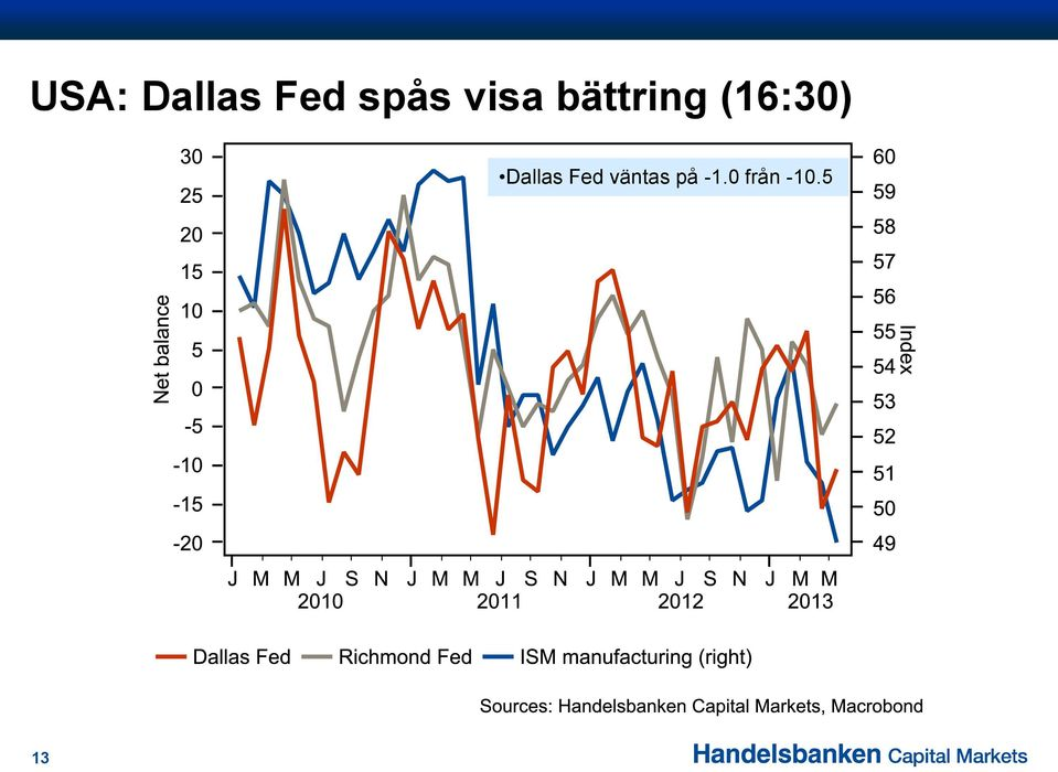 (16:30) Dallas Fed