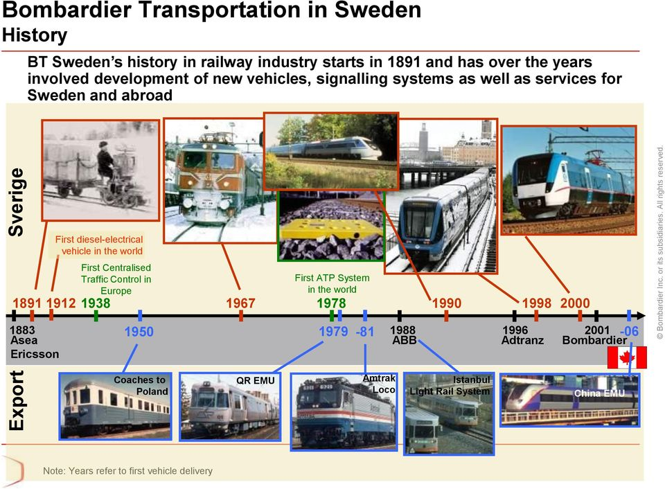 signalling systems as well as services for Sweden and abroad First diesel-electrical vehicle in the world First Centralised Traffic Control in Europe First ATP