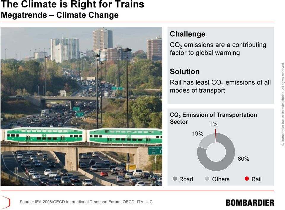 2 emissions of all modes of transport CO 2 Emission of Transportation Sector 1%