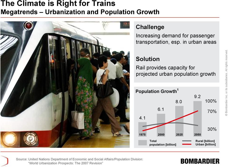 in urban areas Solution Rail provides capacity for projected urban population growth Population Growth 1 8.0 6.1 4.1 9.