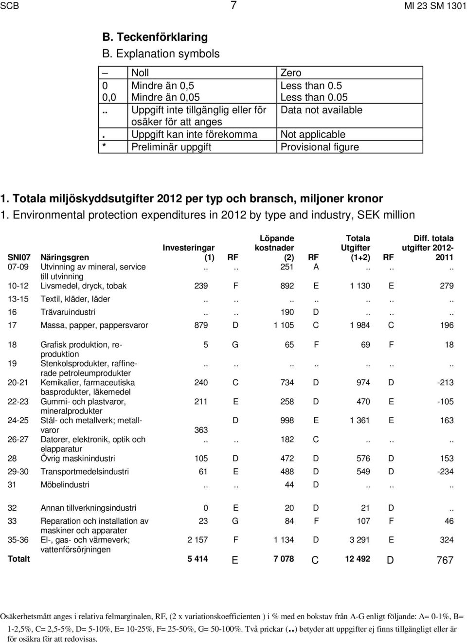 Environmental protection expenditures in 2012 by type and industry, SEK million SNI07 Näringsgren Investeringar (1) RF Löpande kostnader (2) RF Totala Utgifter (1+2) RF Diff.