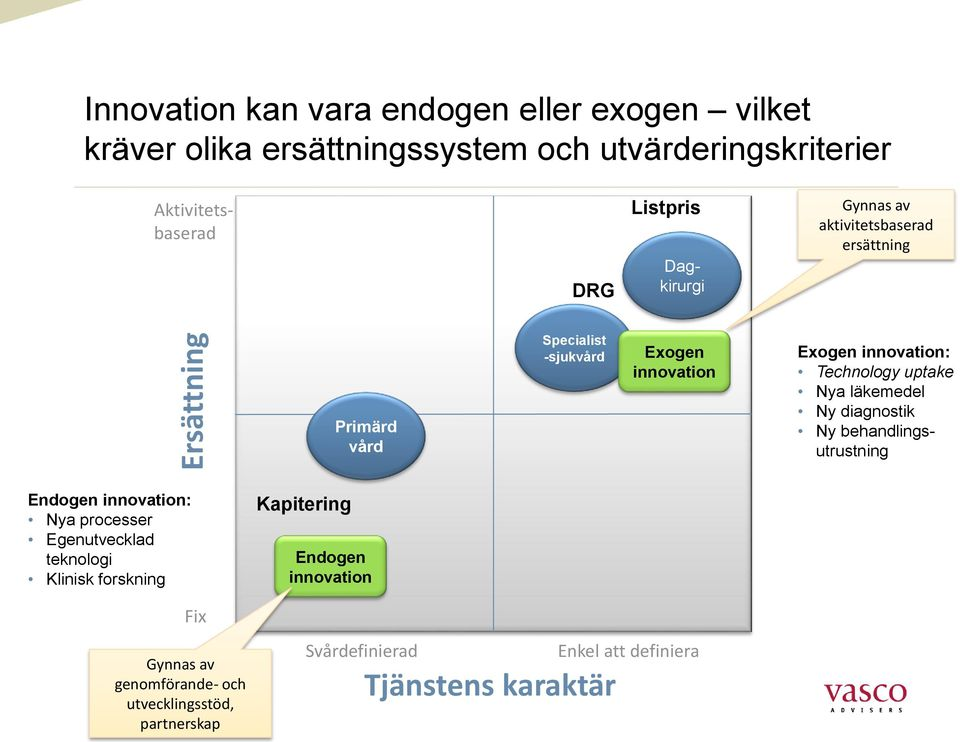 Technology uptake Nya läkemedel Ny diagnostik Ny behandlingsutrustning Endogen innovation: Nya processer Egenutvecklad teknologi Klinisk
