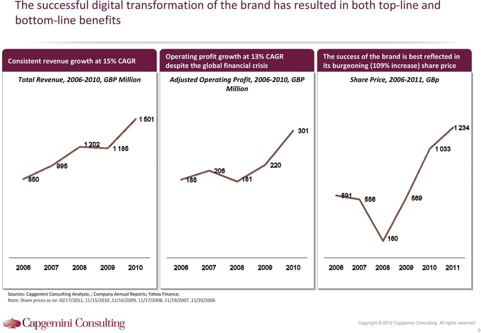 brand is best reflected in its burgeoning (109% increase) share price Share Price, 2006 2011, GBp Sources: Capgemini Consulting Analysis; ; Company Annual Reports;