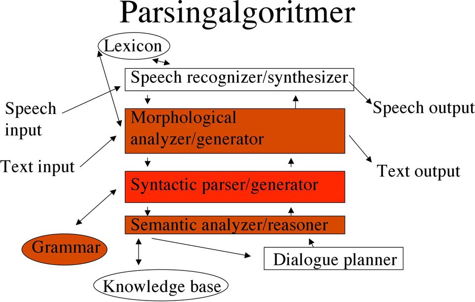 Syntactic parser/generator Speech output Text output