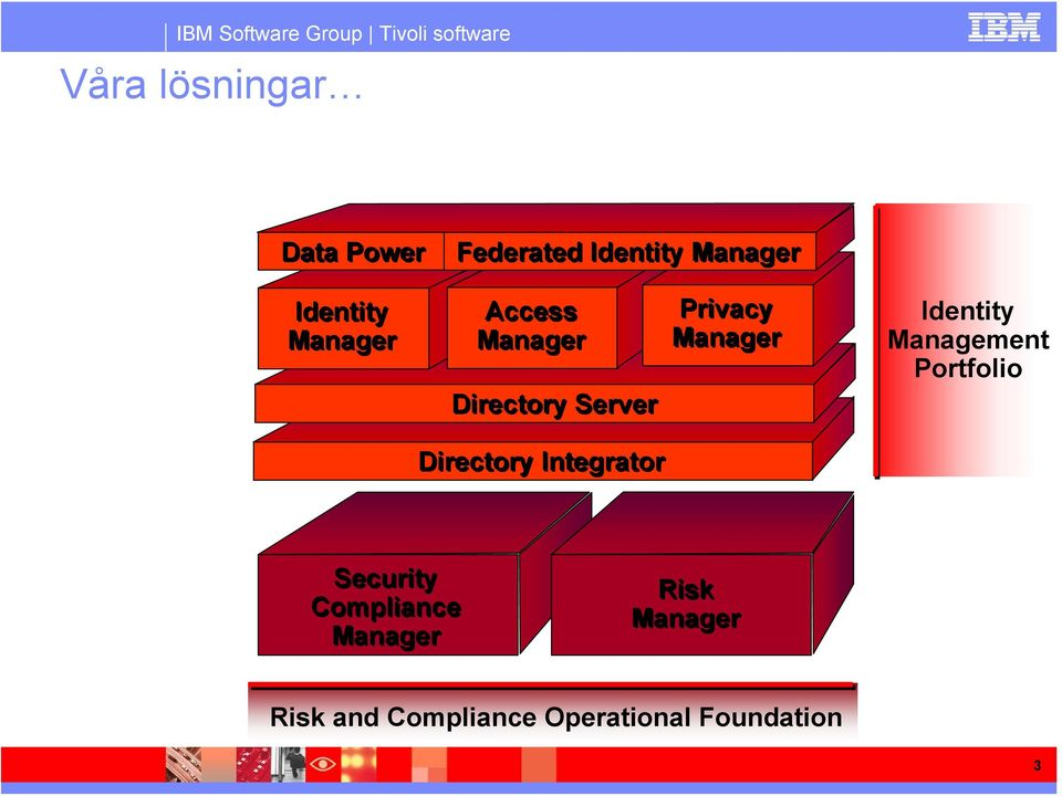 Identity Management Portfolio Directory Integrator Security