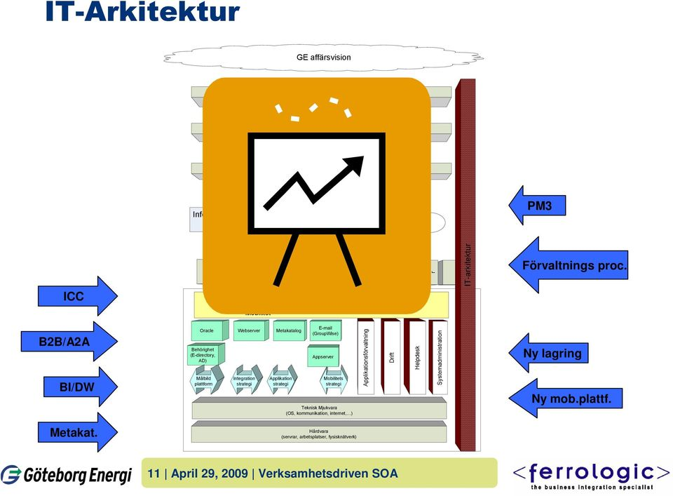 Webserver Metakatalog E-mail (GroupWise) Appserver Ny lagring BI/DW Målbild plattform Integration strategi Applikation strategi Mobilitets
