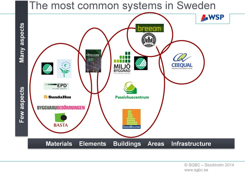systems in Sweden Materials
