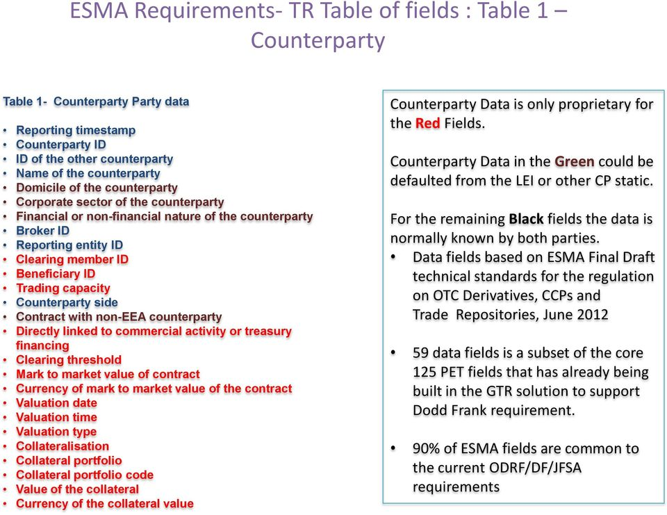 side Contract with non-eea counterparty Directly linked to commercial activity or treasury financing Clearing threshold Mark to market value of contract Currency of mark to market value of the