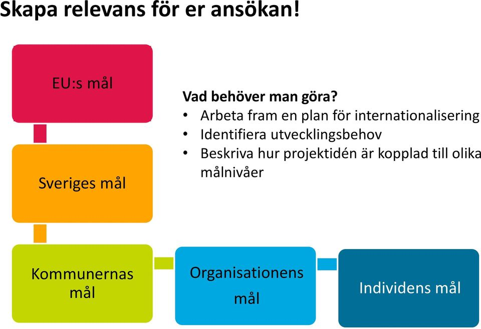 Arbeta fram en plan för internationalisering Identifiera