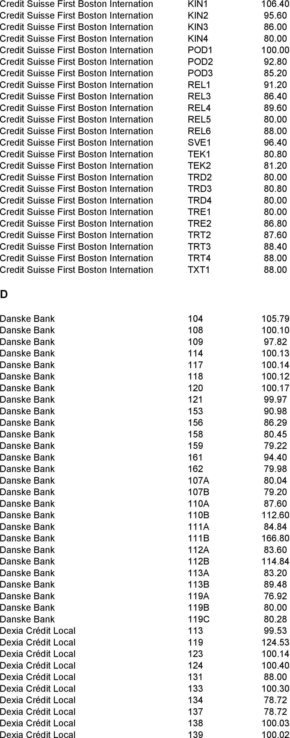 20 Credit Suisse First Boston Internation REL1 91.20 Credit Suisse First Boston Internation REL3 86.40 Credit Suisse First Boston Internation REL4 89.60 Credit Suisse First Boston Internation REL5 80.