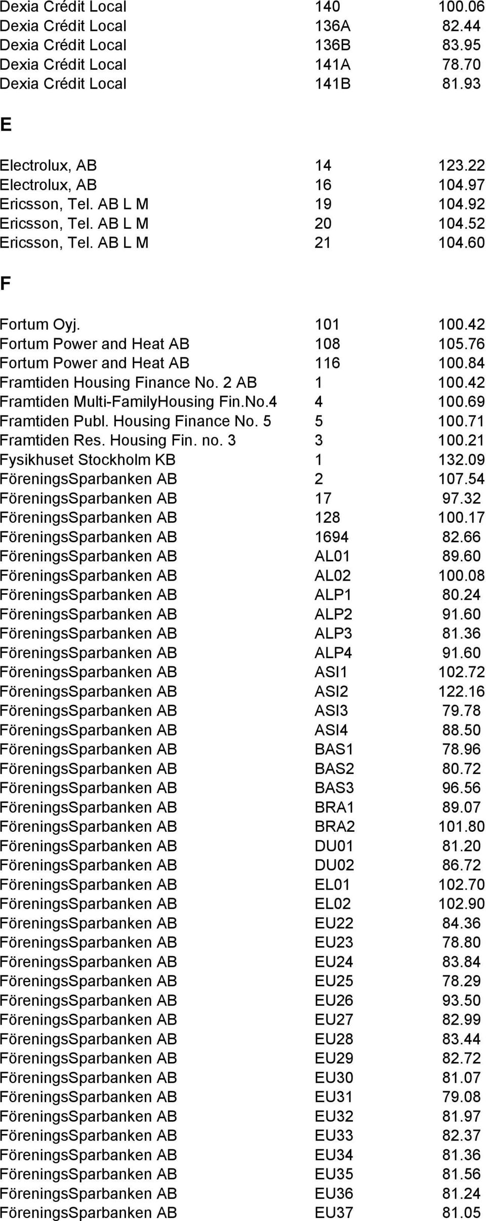 84 Framtiden Housing Finance No. 2 AB 1 100.42 Framtiden Multi-FamilyHousing Fin.No.4 4 100.69 Framtiden Publ. Housing Finance No. 5 5 100.71 Framtiden Res. Housing Fin. no. 3 3 100.
