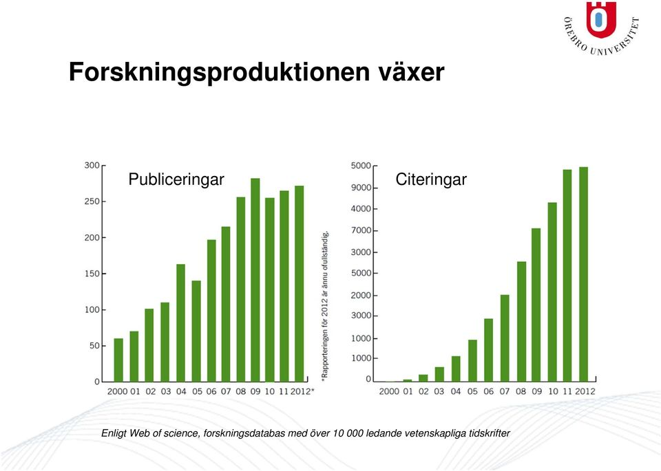 of science, forskningsdatabas med
