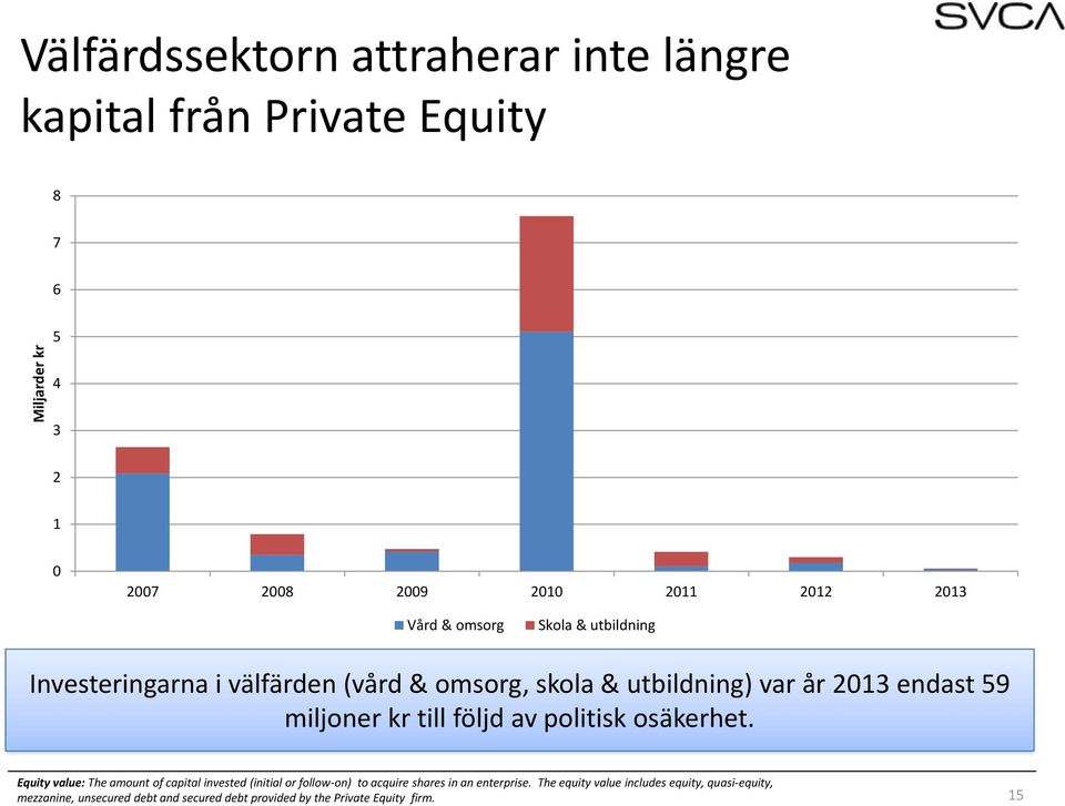 politisk osäkerhet. Equity value: The amount of capital invested (initial or follow-on) to acquire shares in an enterprise.