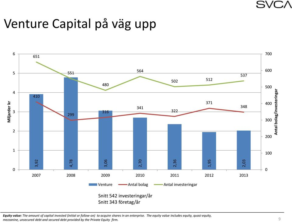 Snitt 343 företag/år Equity value: The amount of capital invested (initial or follow-on) to acquire shares in an enterprise.