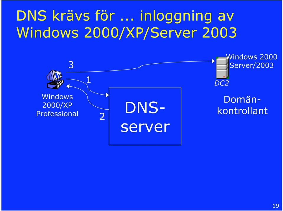 2000/XP/Server 2003 3 1 DC2 Windows