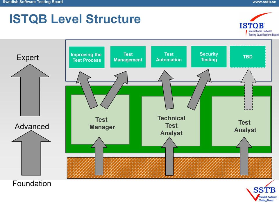 Security Testing TBD Advanced Test Manager Test