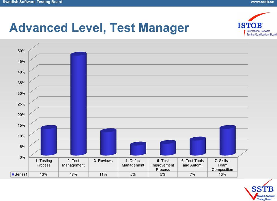 Defect Management 5. Test Improvement Process 6.
