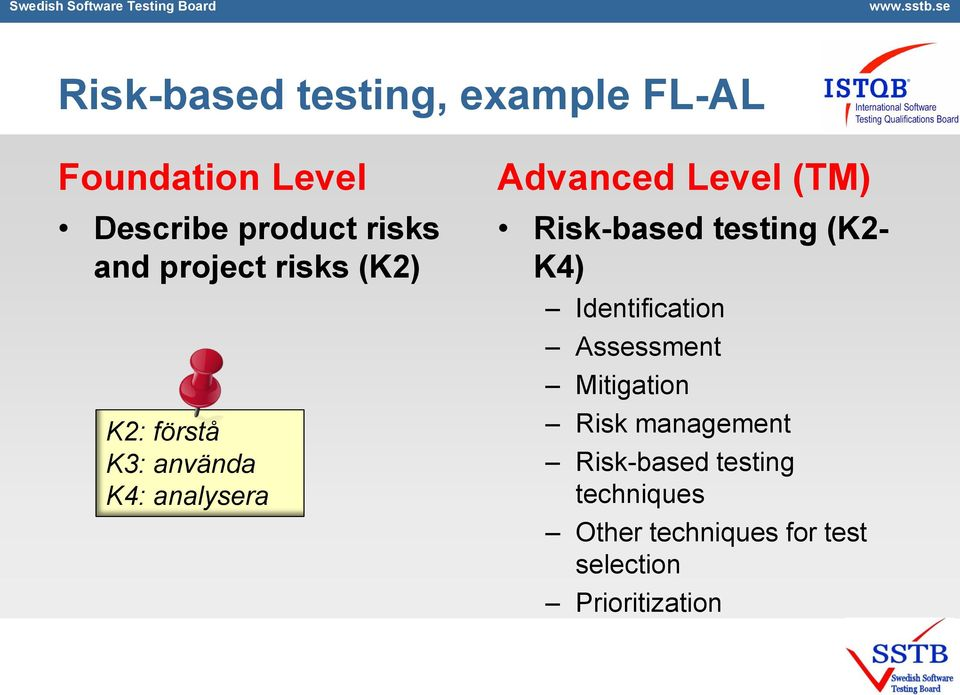 Risk-based testing (K2- K4) Identification Assessment Mitigation Risk