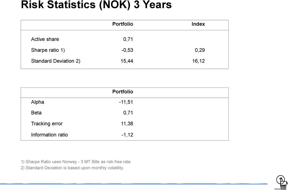 Tracking error 11,38 Information ratio -1,12 1) Sharpe Ratio uses Norway - 3 MT