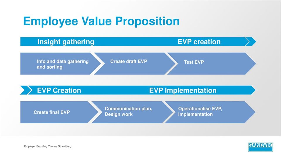 EVP Implementation Create final EVP Communication plan, Design work