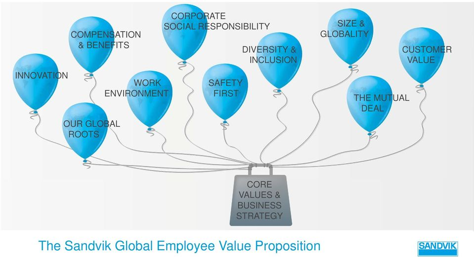 DIVERSITY & INCLUSION SIZE & GLOBALITY THE MUTUAL DEAL CUSTOMER