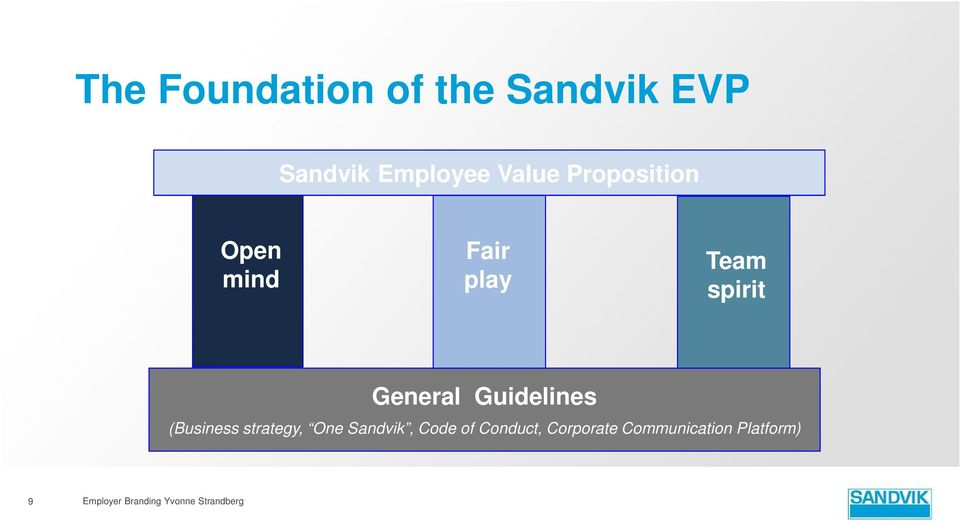 Guidelines (Business strategy, One Sandvik, Code of Conduct,