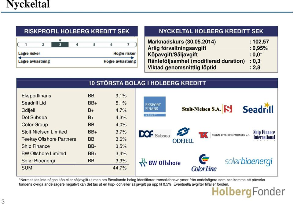5,1% Odfjell B+ 4,7% Dof Subsea B+ 4,3% Color Group BB- 4,0% Stolt-Nielsen Limited BB+ 3,7% Teekay Offshore Partners BB 3,6% Ship Finance BB- 3,5% BW Offshore Limited BB+ 3,4% Solør Bioenergi BB 3,3%