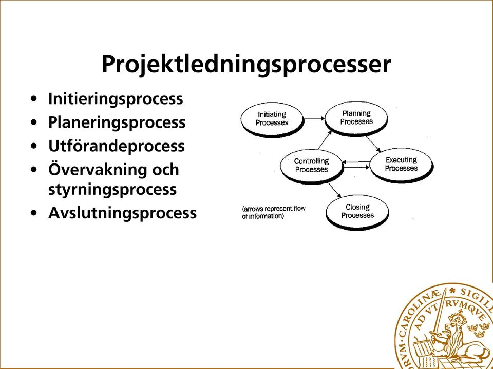 Planeringsprocess