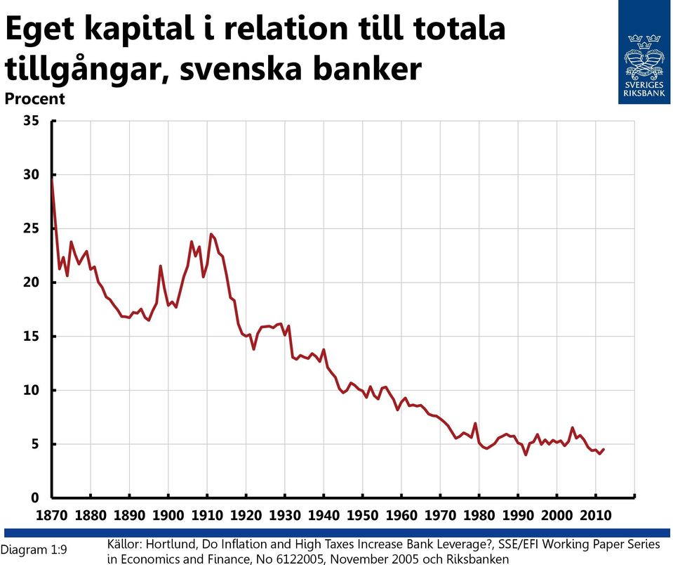 Källor: Hortlund, Do Inflation and High Taxes Increase Bank Leverage?