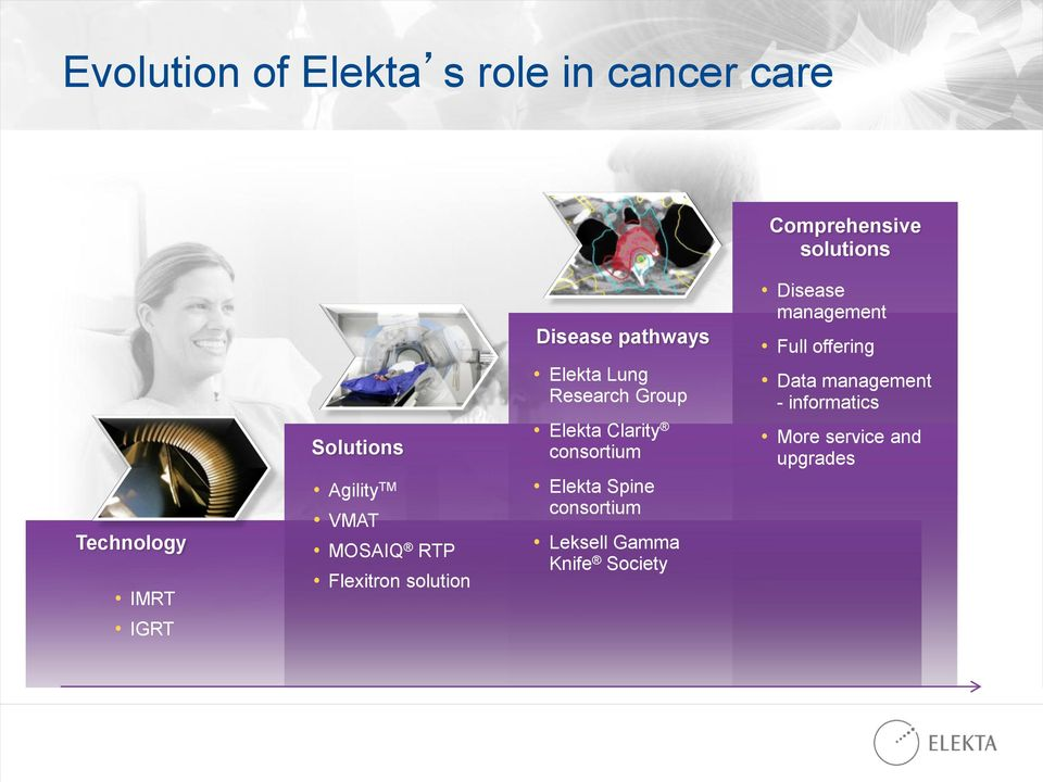 Research Group Elekta Clarity consortium Elekta Spine consortium Leksell Gamma Knife