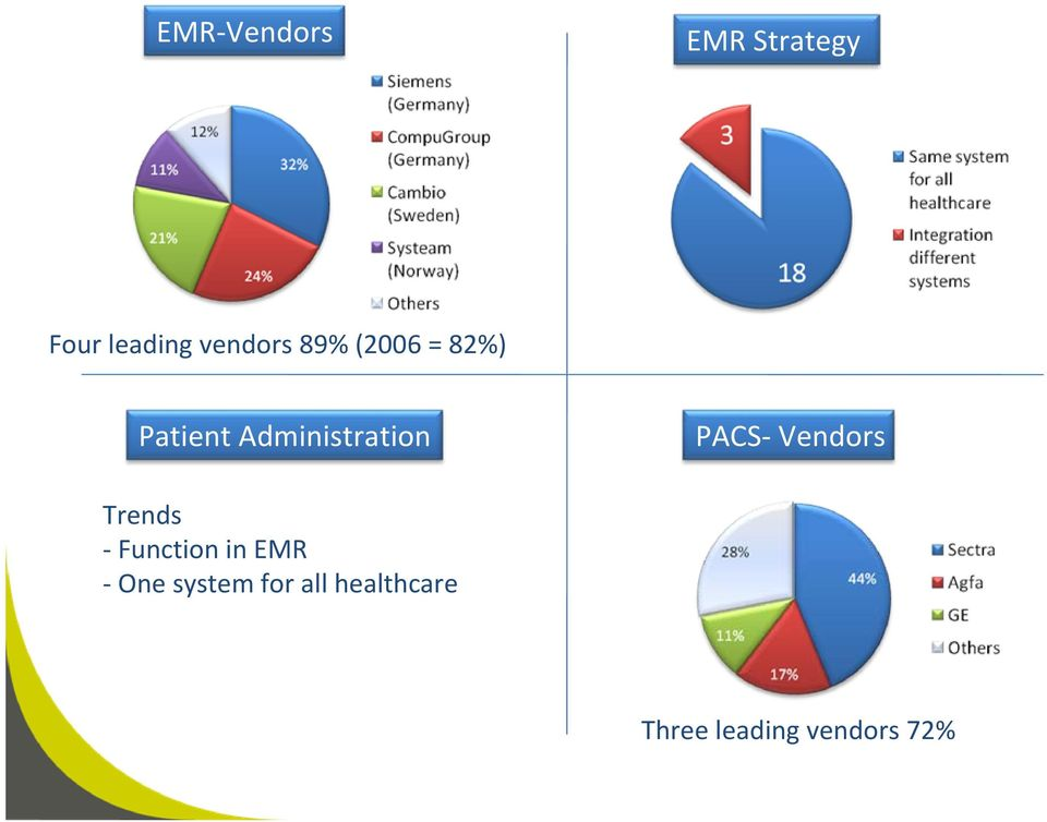 Administration PACS Vendors Trends Function