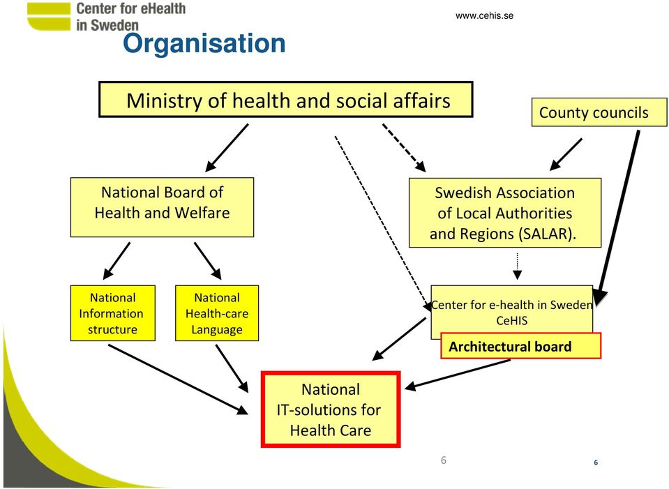 and Welfare Swedish Association of Local Authorities and Regions (SALAR).