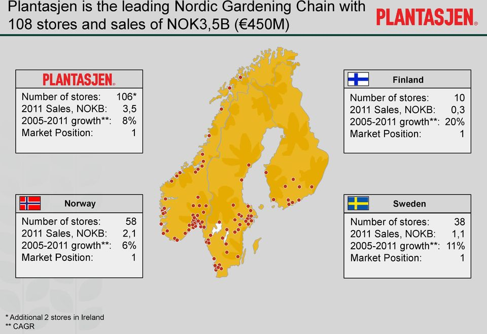 Market Position: 10 0,3 20% 1 Norway Sweden Number of stores: 2011 Sales, NOKB: 2005-2011 growth**: Market Position: 58 2,1