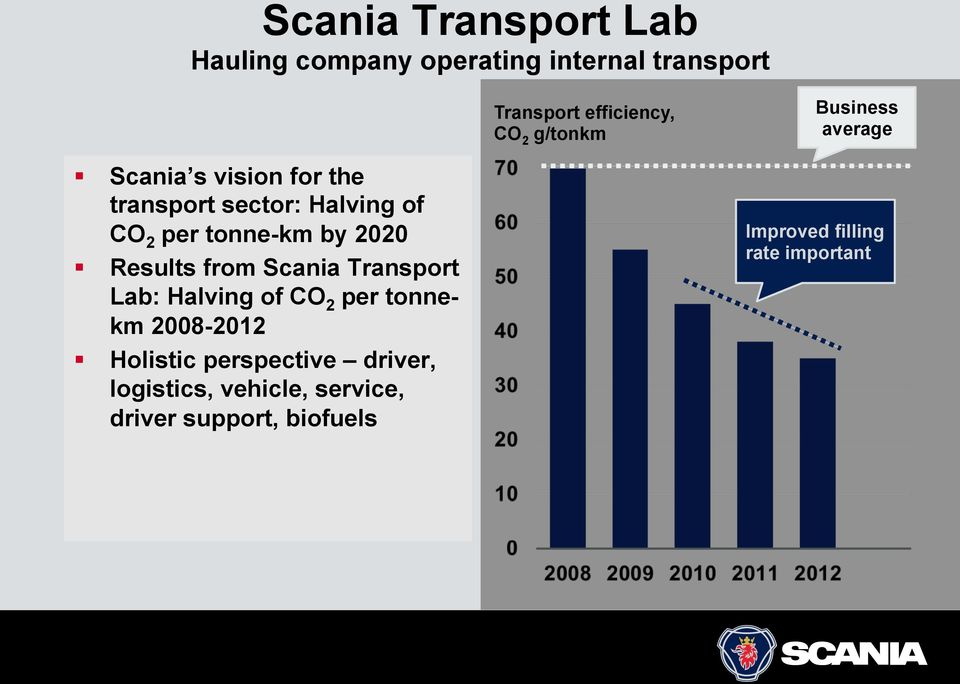 by 2020 Results from Scania Transport Lab: Halving of CO 2 per tonnekm 2008-2012 Holistic