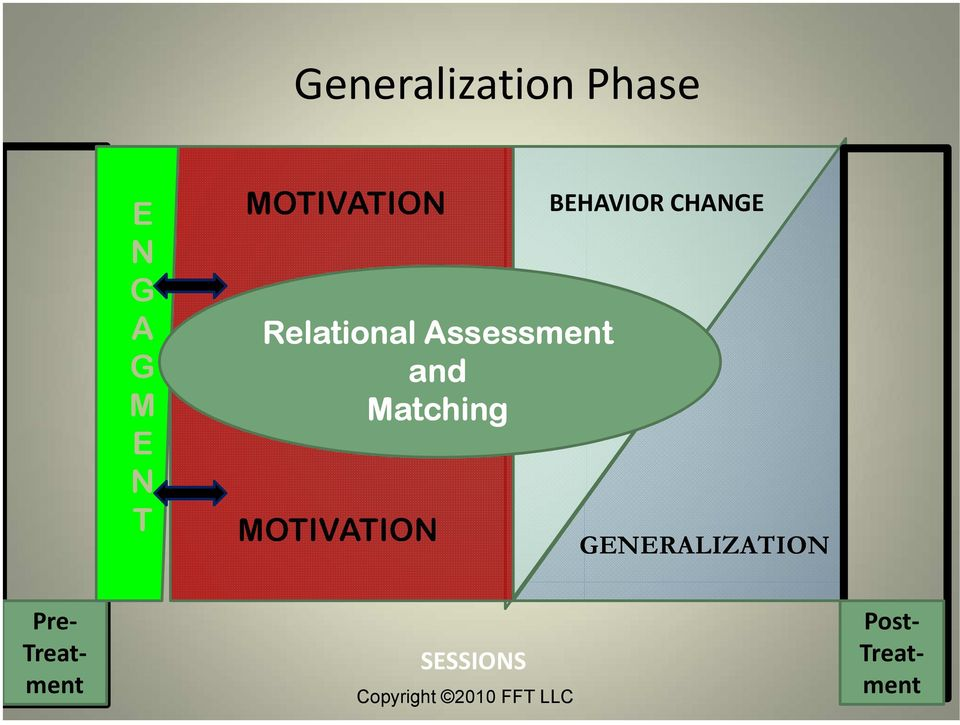 MOTIVATION BEHAVIOR CHANGE GENERALIZATION