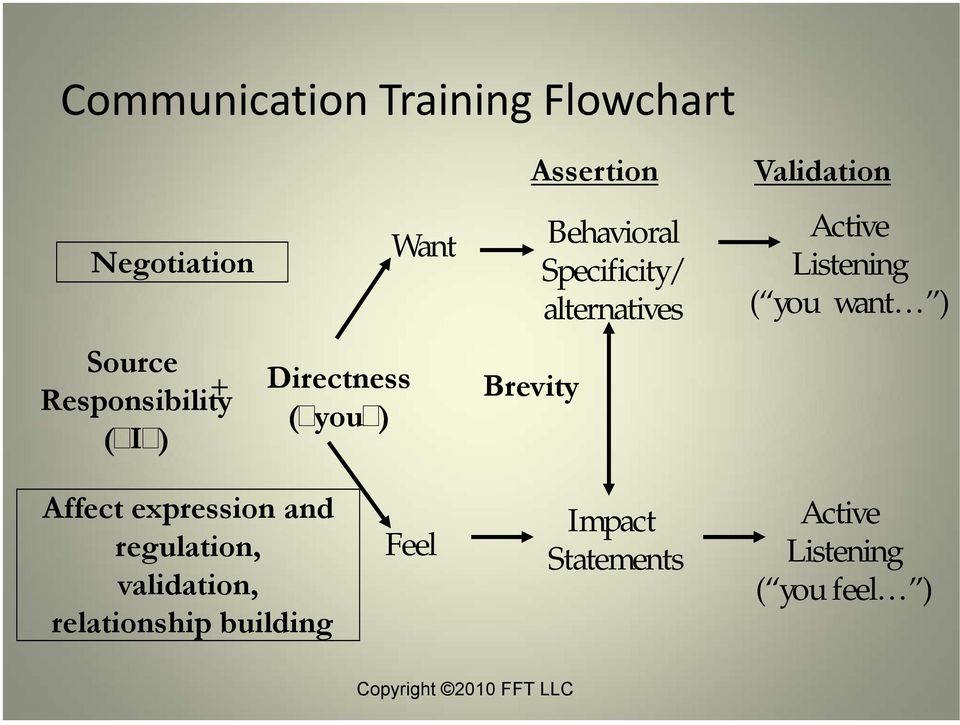 Active Listening ( you want ) Affect expression and regulation, validation,