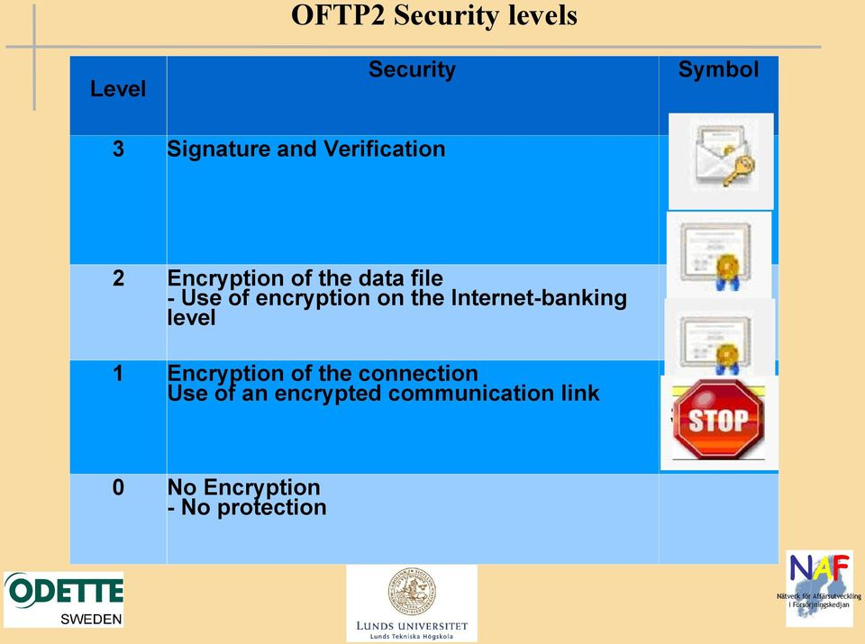 on the Internet-banking level 1 Encryption of the connection