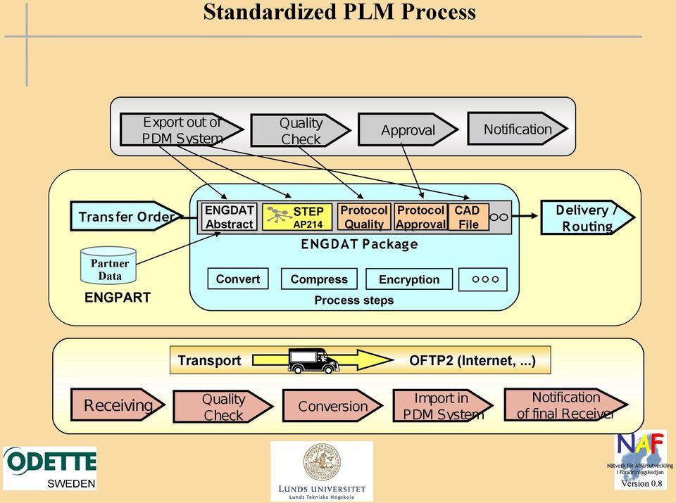 Package Convert Compress Encryption Process steps CAD File Delivery / Routing Transport OFTP2