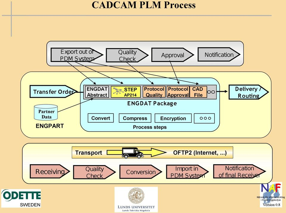 Convert Compress Encryption Process steps CAD File Delivery / Routing Transport OFTP2 (Internet,.