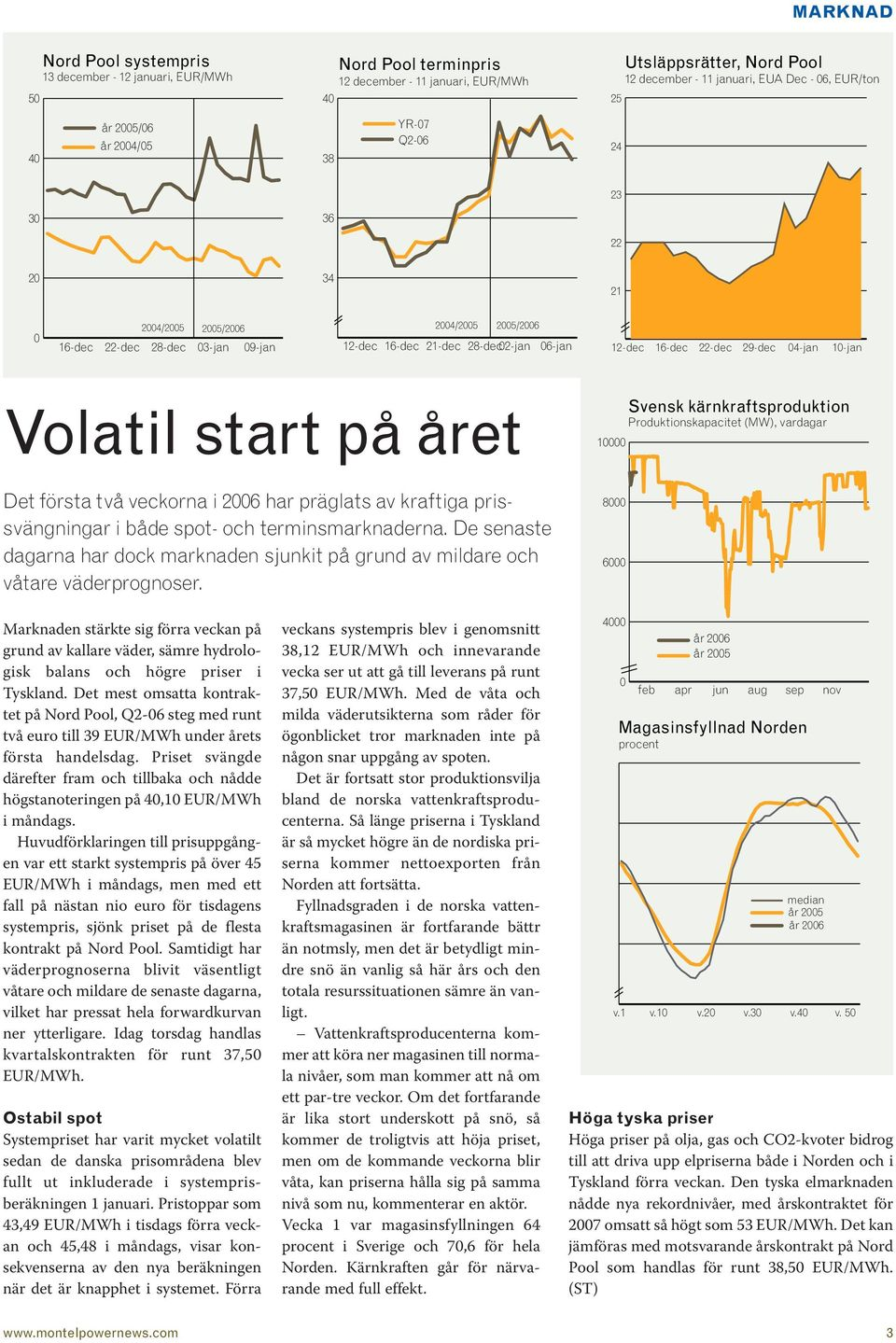 16-dec 22-dec 29-dec 04-jan 10-jan Volatil start på året 10000 Svensk kärnkraftsproduktion Produktionskapacitet (MW), vardagar Det första två veckorna i 2006 har präglats av kraftiga prissvängningar