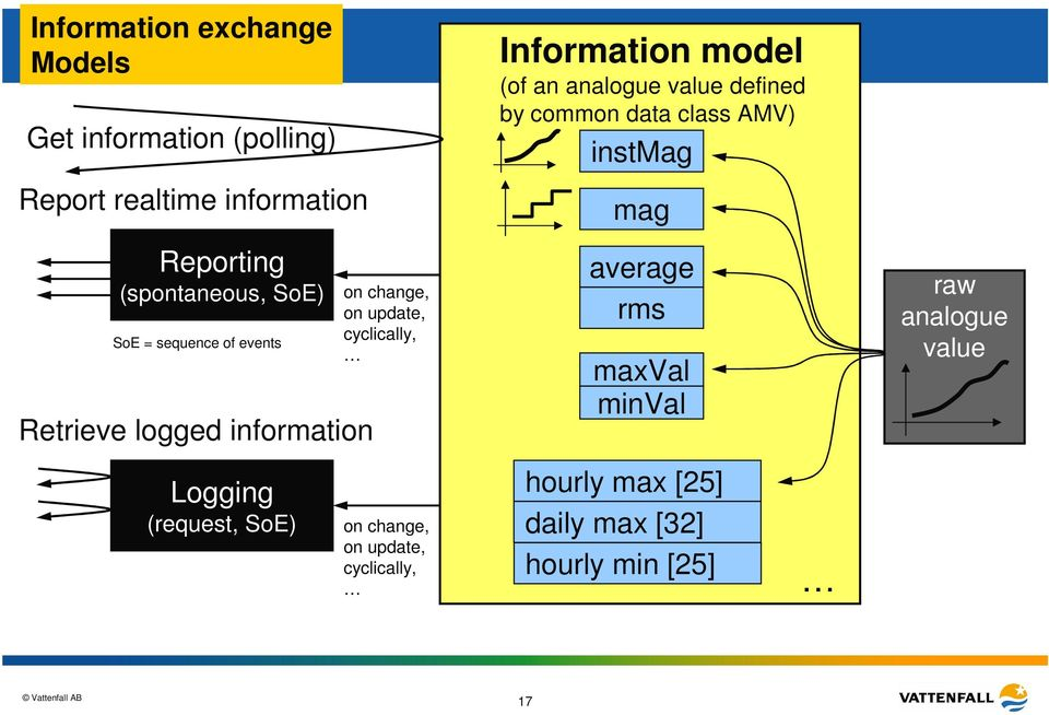 model (of an analogue value defined by common data class AMV) instmag mag average rms maxval minval raw