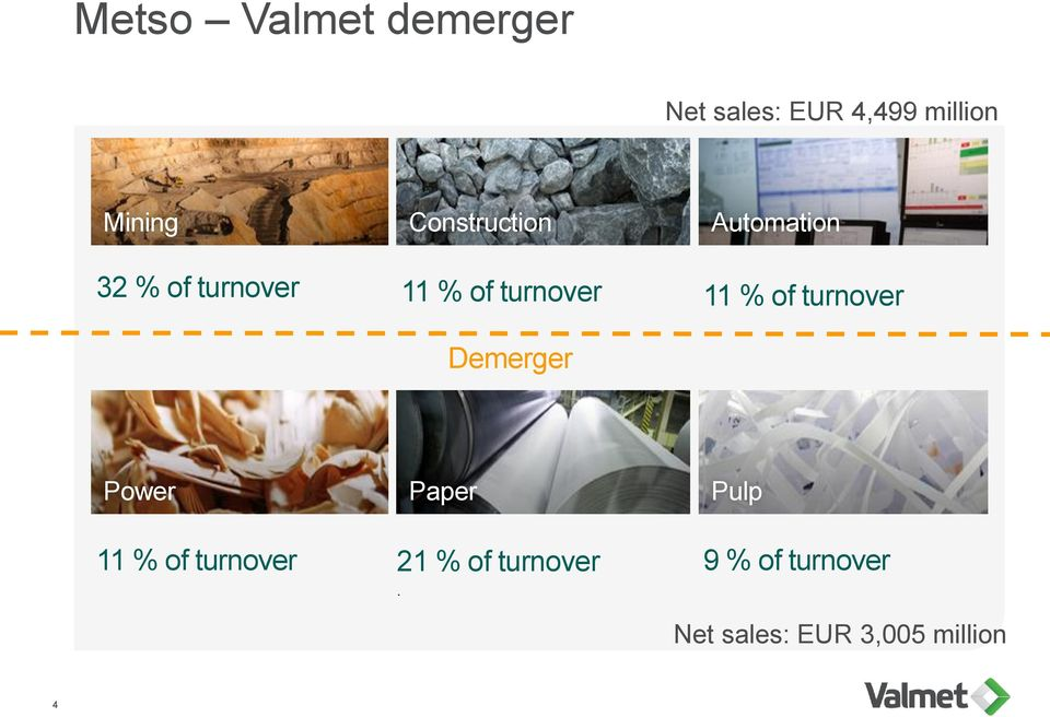 11 % of turnover Demerger Power 11 % of turnover 21 % of