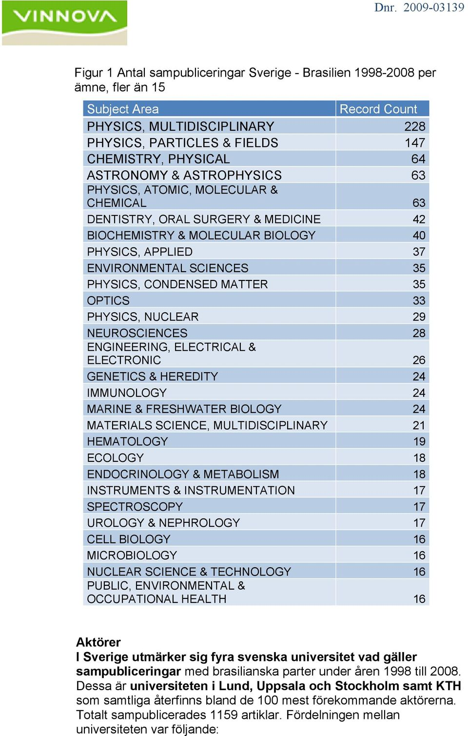 CONDENSED MATTER 35 OPTICS 33 PHYSICS, NUCLEAR 29 NEUROSCIENCES 28 ENGINEERING, ELECTRICAL & ELECTRONIC 26 GENETICS & HEREDITY 24 IMMUNOLOGY 24 MARINE & FRESHWATER BIOLOGY 24 MATERIALS SCIENCE,