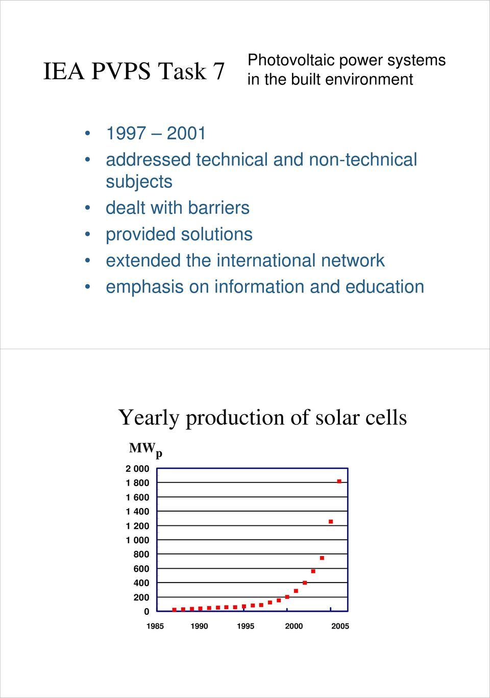 international network emphasis on information and education Yearly production of solar